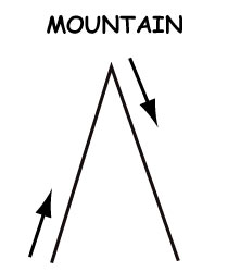 "First step of drawing a star: ""Mountain"""
