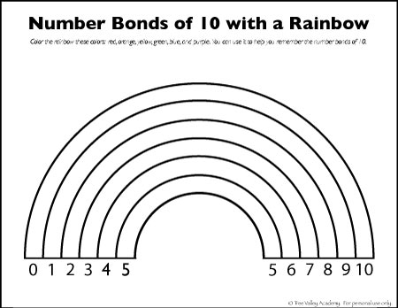 A free friends of 10 rainbow worksheet. A number bonds to 10 colouring worksheet. #math #rainbow #bondsof10