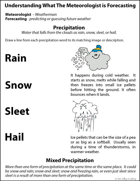 Free printable. Weather glossary for kids on precipitation. Easy to understand, kid friendly definitions.