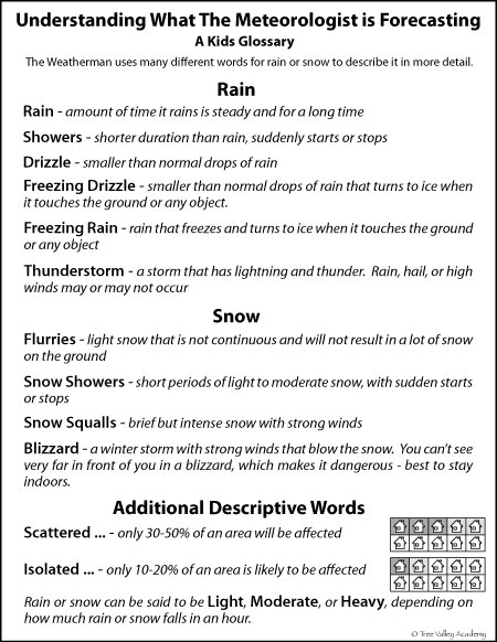 Simplified weather glossary to make it easier to understand the weather forecast for kids.  Defining terms a Meteorologist uses in forecasting rain or snow.    Easy to understand, kid friendly definitions for more than 27 weather terms such as freezing rain, drizzle, flurries, scattered showers, isolated thunderstorms, snow squalls, and more. 3 page pdf is free and printable.  #weather #homeschooling #vocabulary