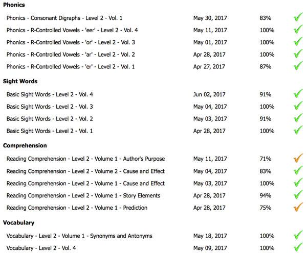 reading progress report for K5 Learning